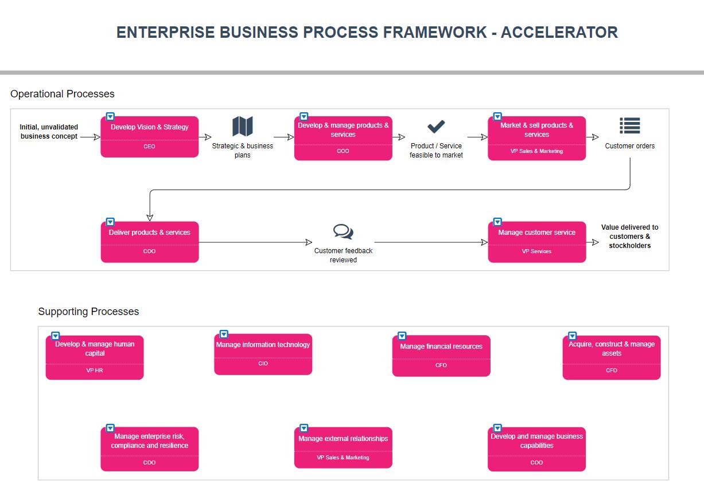 Enterprise Business Process Optimisation Accelerator